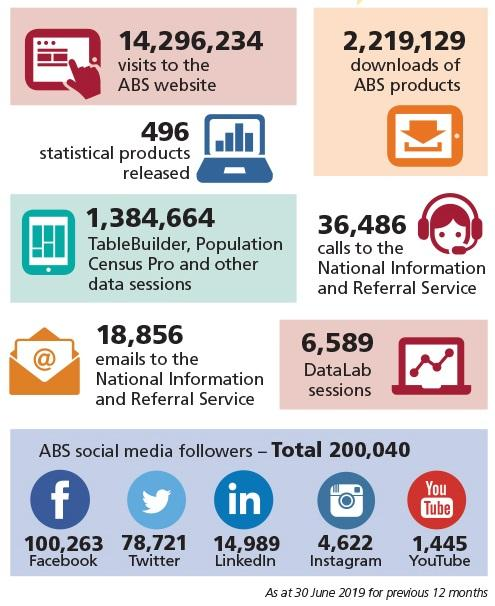 Photo of number of calls and emails to ABS; visits to website; download of products, social media followers for 12 months as at 30 June 2019