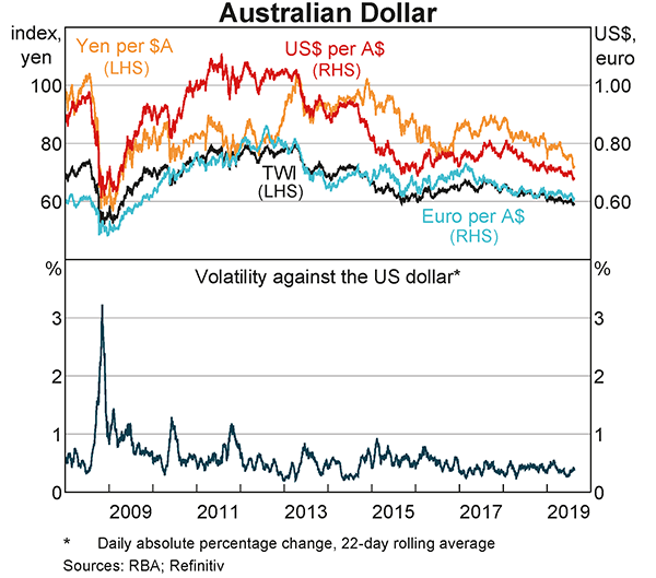 Over the past year, the Australian dollar had depreciated on a trade weighted basis, particularly against the US dollar and yen, to be around its lowest level in some years. The volatility of the Australian dollar against the US dollar remained around its average of recent years.