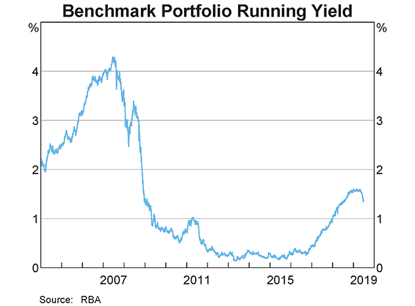 The average running yield on the Reserve Bank's benchmark portfolio increased by 0.5 per cent to 1.5 per cent over 2018/19.