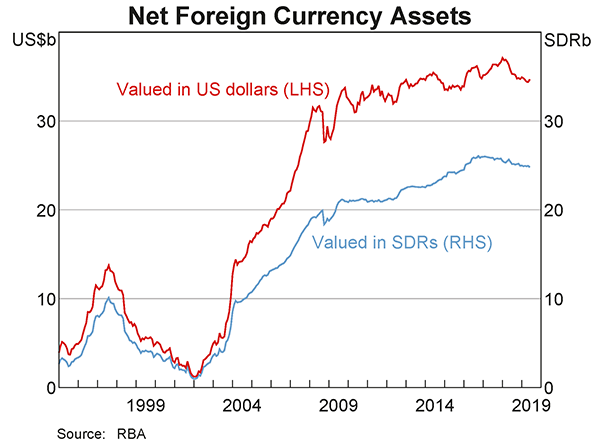 As at 30 June 2019, the Reserve Bank's net foreign currency assets were SDR24.8 billion or US$34.7 billion. Note that SDR refers to Special Drawing Right.