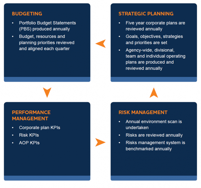 This is a figure of NOPSEMAS performance management framework. It links together four separate tiles titled Budgeting, Strategic Planning, Performance Management and Risk Management. Under the budgeting heading there is portfolio budget statements are produced annually, and budget, resources and planning priorities reviewed and aligned each quarter. Under Strategic Planning, five year corporate plans are reviewed annually, goals, objectives, strategies and priorities are set and Agency-wide, divisional, team and individual operating plans are produced and reviewed annually. Under performance management, corporate plan KPI's, risk KPI's and AOP KPI's. Under the risk management heading, annual environment scan is undertaken, risks are reviewed annually and risk management system is benchmarked annually.