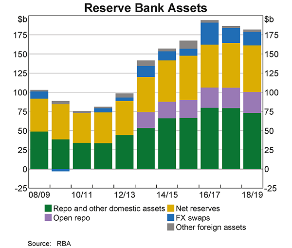 Over 2018/19, the Reserve Bank's assets decreased by $5 billion and ended the financial year at $182 billion. The decrease in assets reflected a decrease in foreign exchange swaps and repurchase agreements.