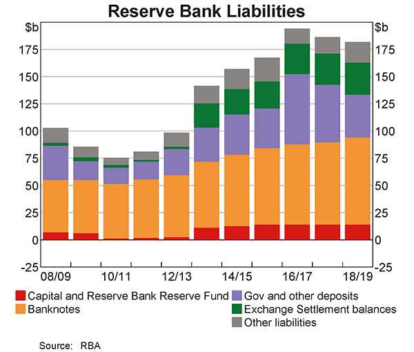 Over 2018/19, the Reserve Bank's liabilities decreased by $5 billion and ended the financial year at $182 billion. The decrease in liabilities owed mainly to a decrease in deposits held by the Australian Government with the Reserve Bank.